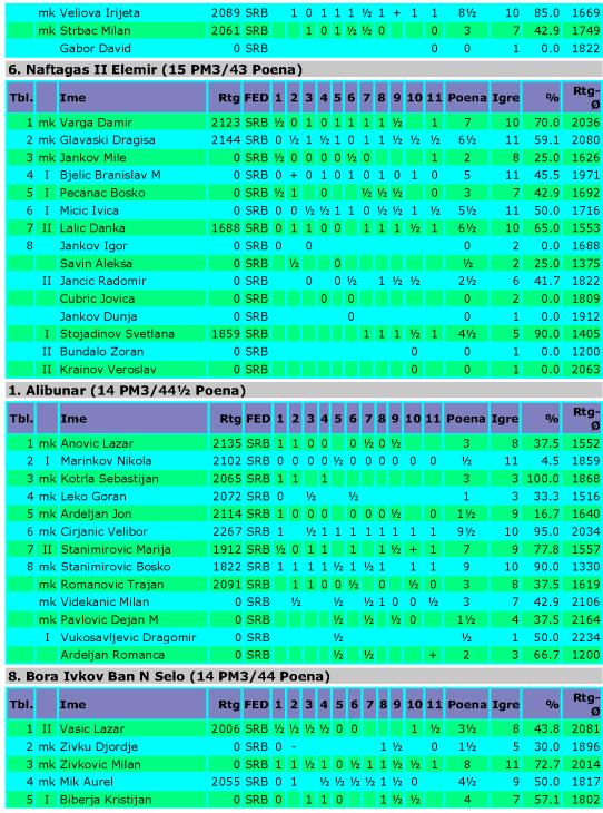 Vojvodjanska liga Banat 2012_Page_02