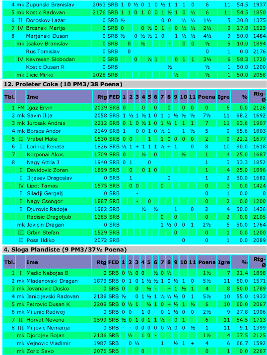 Vojvodjanska liga Banat 2012_Page_04